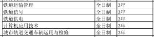 河北铁路轨道中等专业学校2019年招生简章