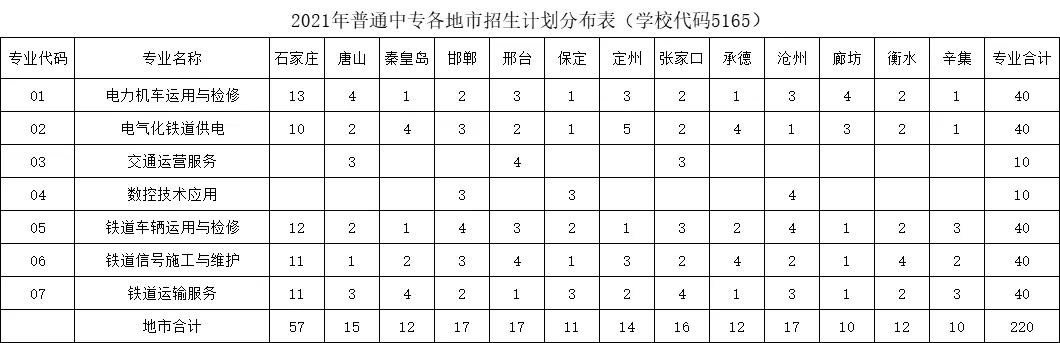 石家庄铁路运输学校2021年招生简章